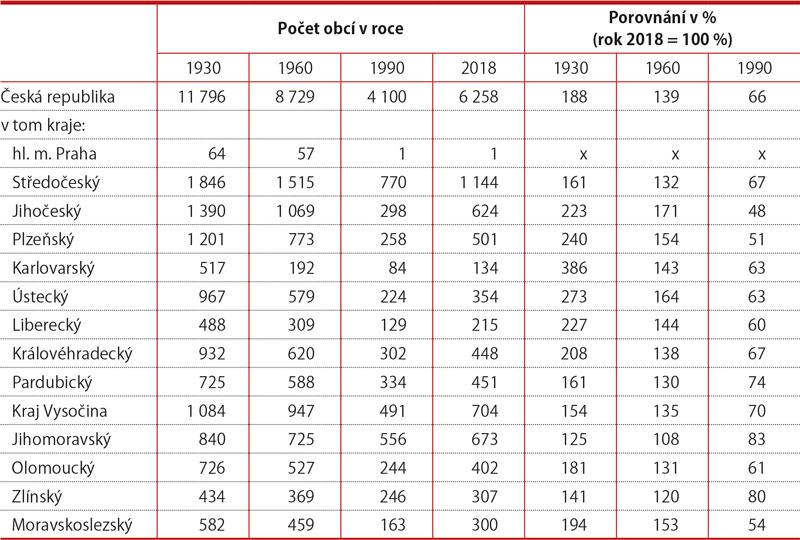 Dlouhodobý vývoj počtu obcí naúzemí současných krajů