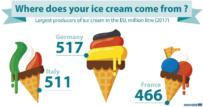 Největším výrobcem zmrzliny bylo vloni Německo