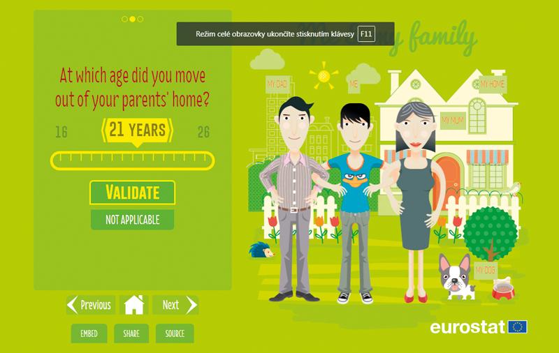 Jak žijí mladí obyvatelé EU?