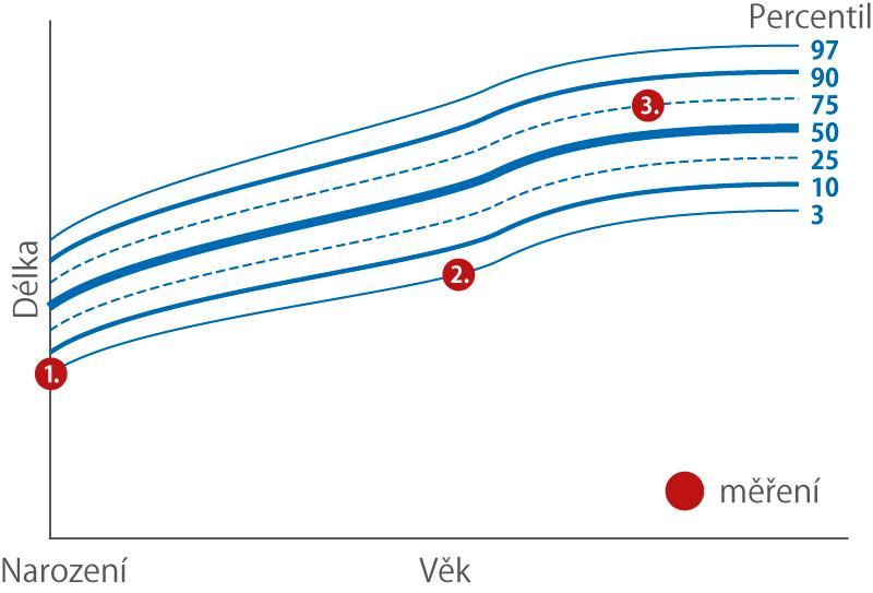 Ukázka růstového grafu Honzíka