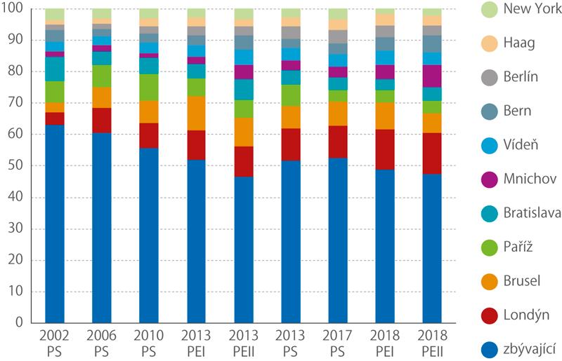 Podíl 10 nejfrekventovanějších okrsků nacelkovém počtu voličů, kteří přišli kvolbám vzahraničí, 2002–2018