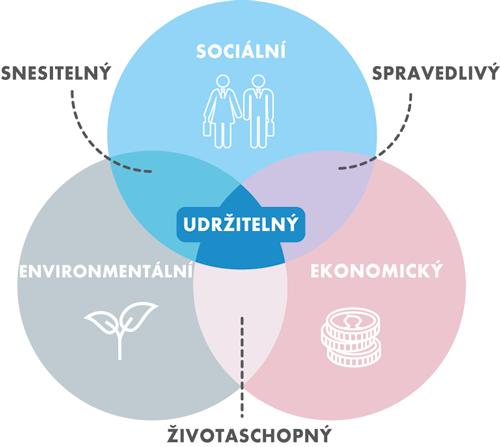 Pilíře udržitelného rozvoje