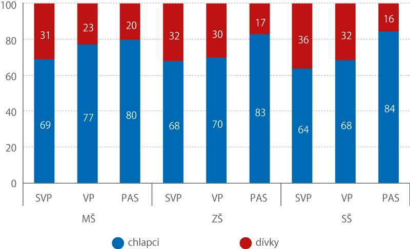 Struktura dětí se SVP, svývojovou poruchou (VP) aautismem (PAS) podle pohlaví veškolním roce 2017/2018 (%)