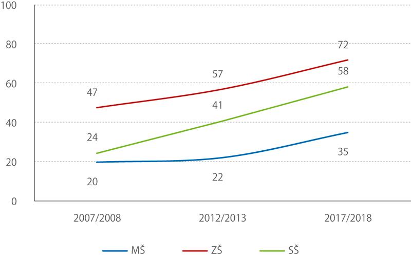 Podíl dětí se SVP integrovaných doběžných tříd veškolních letech 2007/2008, 2012/2013 a2017/2018