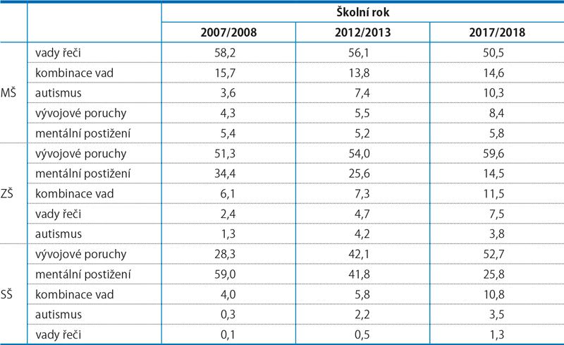 Podíl vybraných příčin SVP veškolních letech 2007/2008, 2012/2013 a2017/2018 (%)