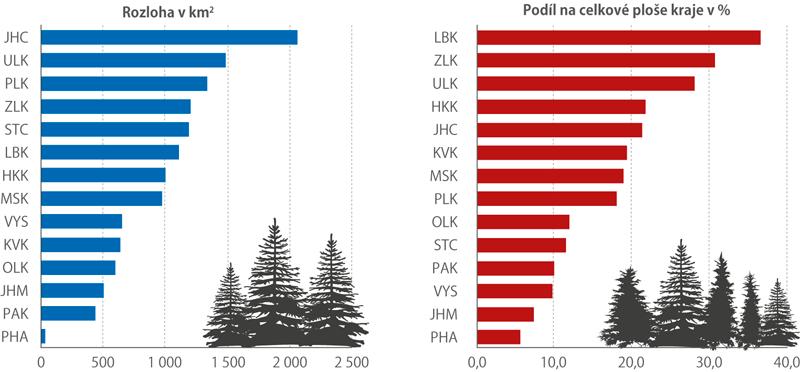 Rozloha chráněných území vČeské republice k31. 12. 2017