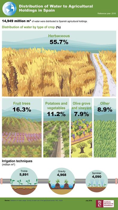 Zemědělství se bez vody neobejde