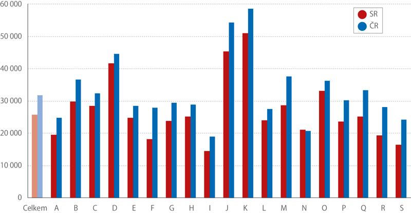 Průměrné mzdy podle odvětví (sekcí NACE*)), 2. q 2018 (Kč)
