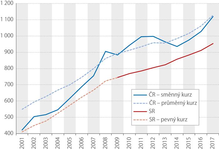 Vývoj průměrných mezd vČR aSR, vliv kurzu eura, 2001–2017