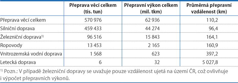 Mezioborové srovnání přepravních výkonů nákladní dopravy vroce 2017