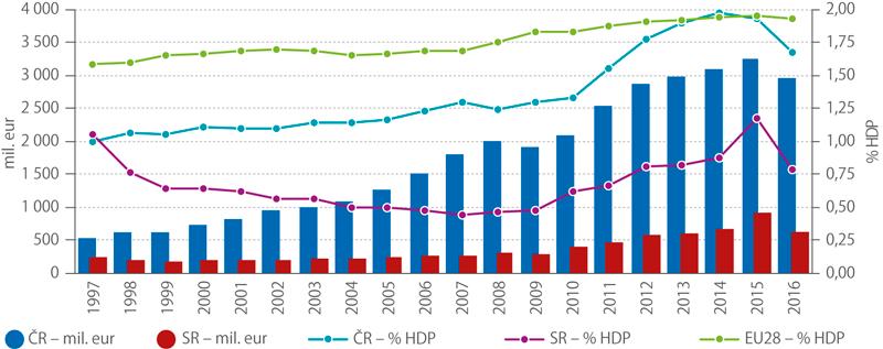 Celkové výdaje navýzkum avývoj vČR aSR, 1997–2016