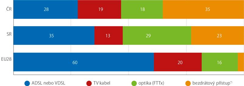 Pevný internet podle počtu účastníků používajících danou technologii, 2017 (%)