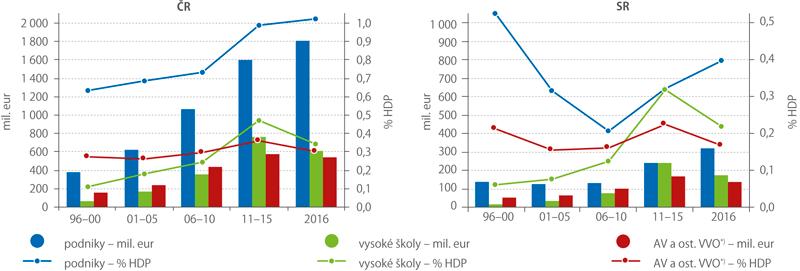 Průměrné roční výdaje naVaV vČR aSR vjednotlivých oblastech, 1996–2016