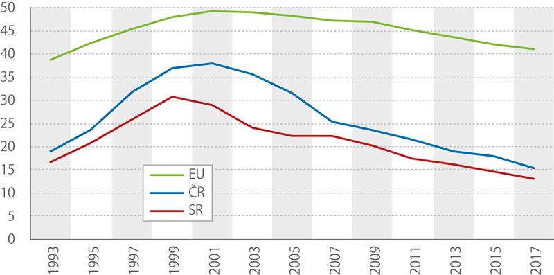 Pevné telefonní přípojky – počet na100 obyvatel, 1993–2017
