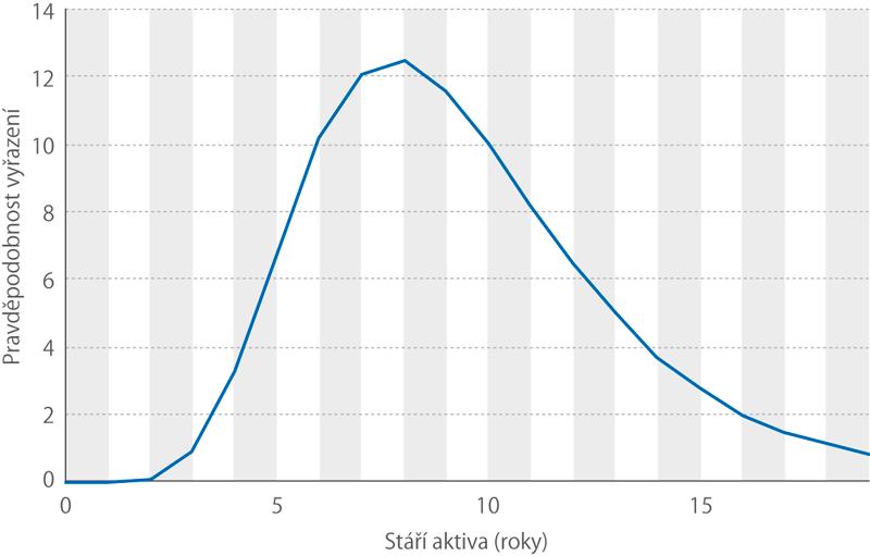 Vyřazovací křivka (%)