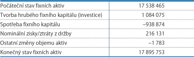 Bilance fixního kapitálu, 2014 (mil.Kč)