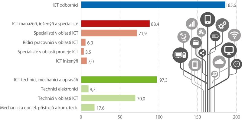 Počet ICT odborníků celkem avpodskupinách, 2017 (vtis. osob)