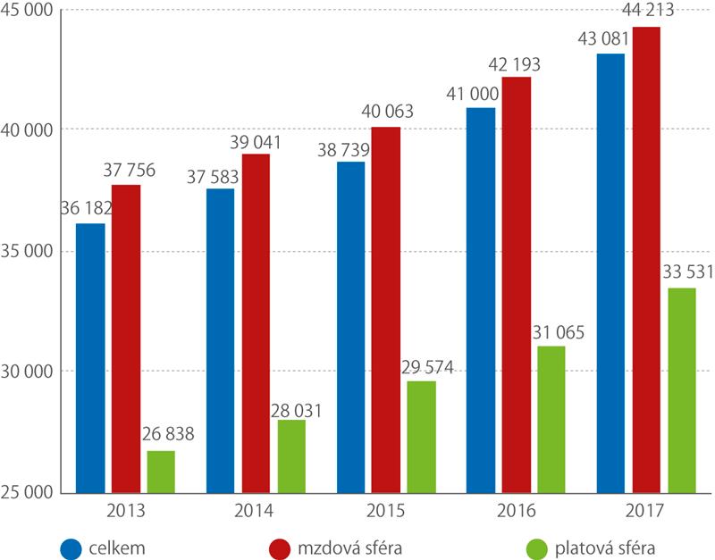 Vývoj mediánu mezd ICT specialistů atechniků 2013–2017 (Kč)