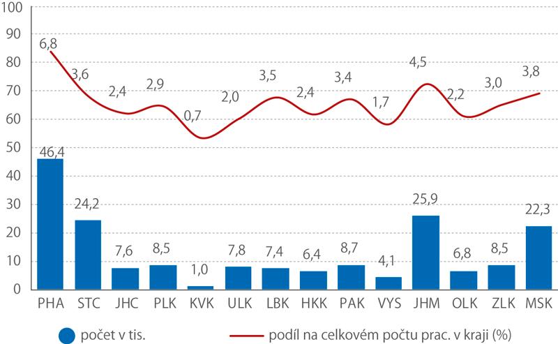 Počet ICT odborníků (tis.) vkrajích ČR, jejich podíl nacelkovém počtu pracujících (%), 2017