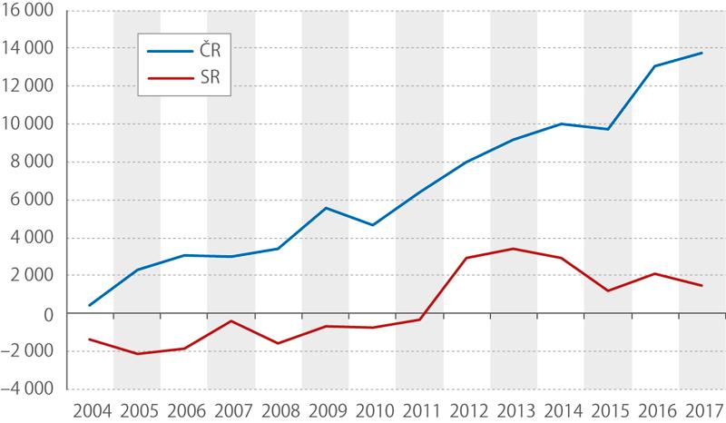 Saldo zahraničního obchodu ČR aSR, 2004–2017 (mil. eur)