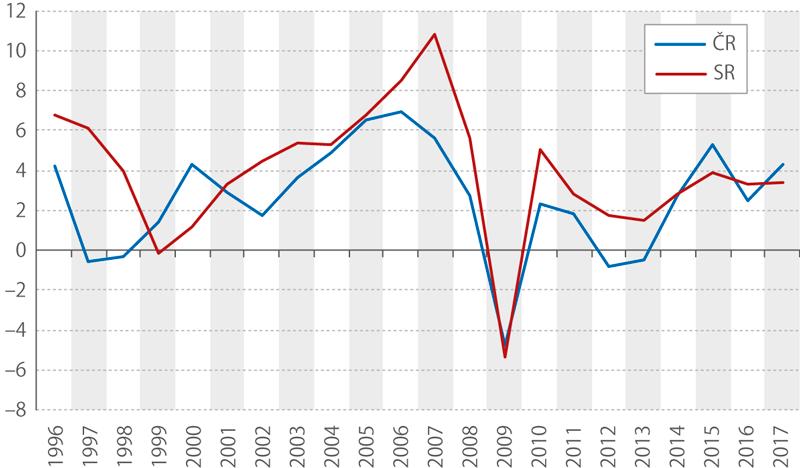 Růst hrubého domácího produktu ČR aSR, 1996–2017 (%)