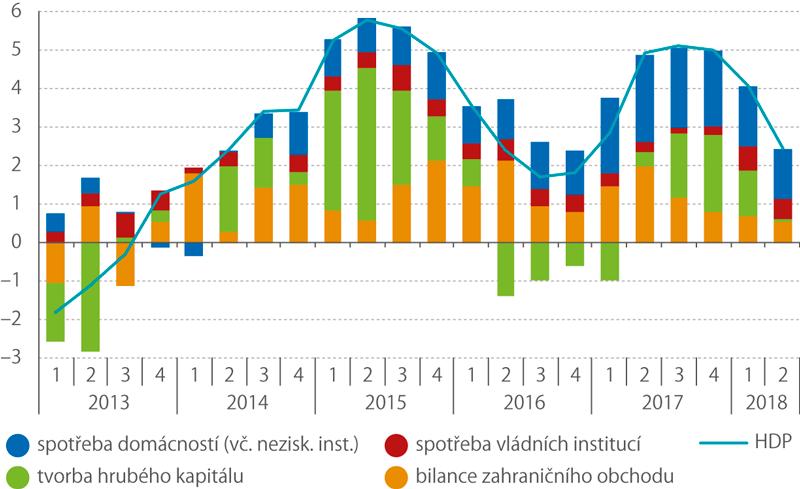 Příspěvky jednotlivých složek kmeziroční změně HDP*) (příspěvky vp.b., růst HDP v%)