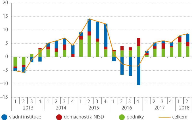 Rozklad výdajů natvorbu hrubého fixního kapitálu podle investora (běžné ceny, meziročně, příspěvky vp.b.)