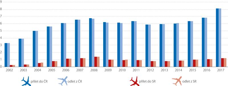 Počet cestujících naletištích vČR aSR, 2002–2017 (mil.)