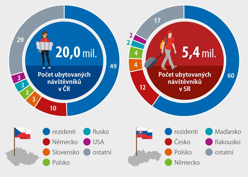 Struktura návštěvníků vubytovacích zařízeních, 2017 (%)
