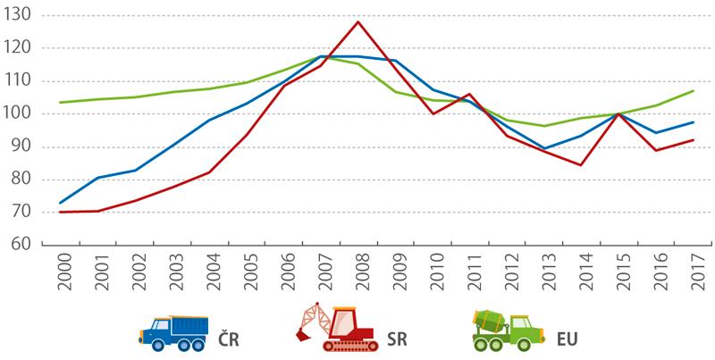 Index stavební produkce, 2000–2017 (%)