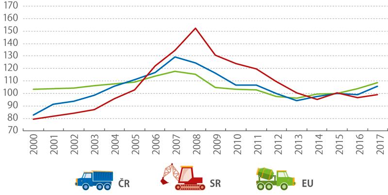 Pozemní stavitelství*), 2000–2017 (%)