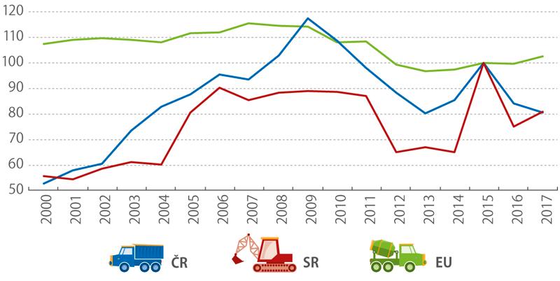 inženýrské stavitelství*), 2000–2017 (%)
