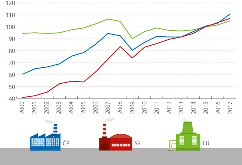 Index průmyslové produkce vČR, SR aEU, 2000–2017 (%) (očištěno odvlivu počtu pracovních dnů, průměr roku 2015 = 100)