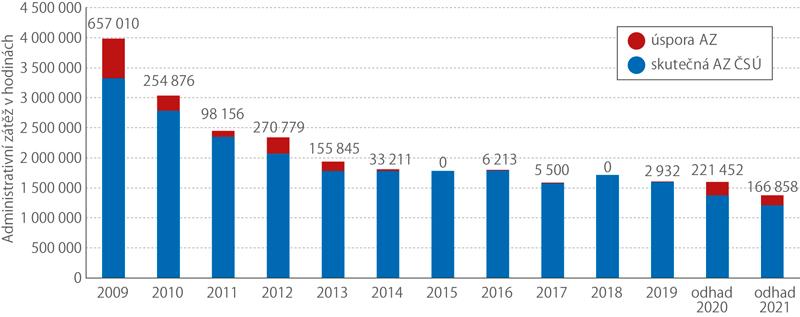 Vývoj administrativní zátěže (AZ) vyhlášky oProgramu statistických zjišťování vletech 2009–2021
