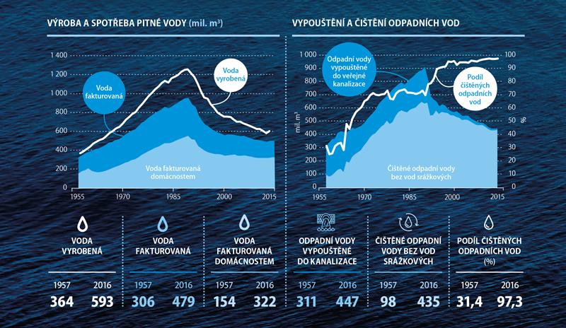 Statistika vody