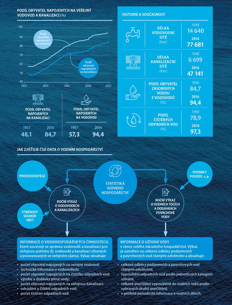 Statistika vody 2