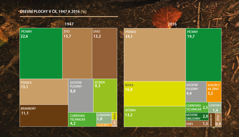 Statistika půdy