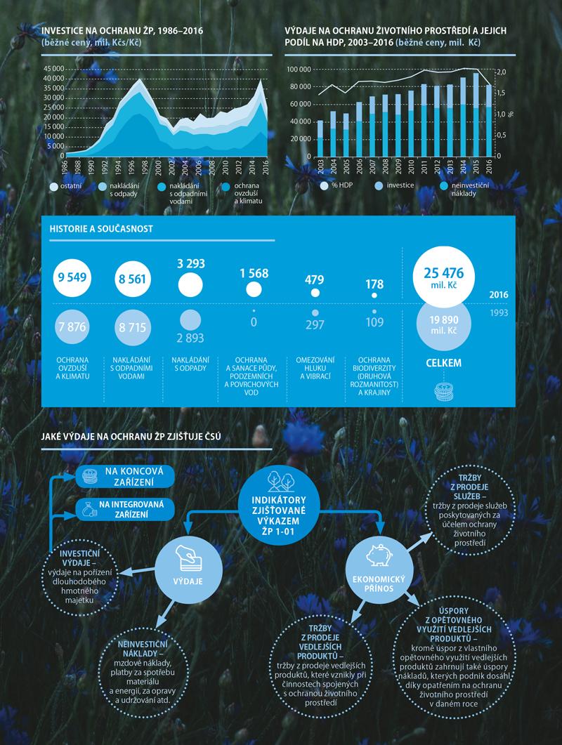 Statistika výdajů na životní prostředí 2