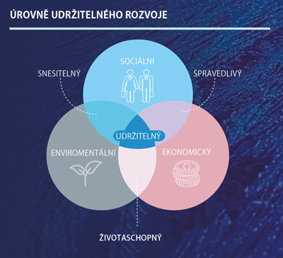 Indikátory udržitelného rozvoje