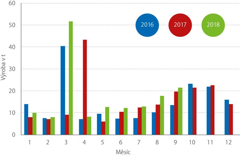 Výroba skopového masa vprůběhu roku