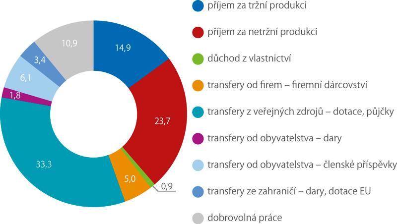 Zdroje financování netržních neziskových institucí sloužících domácnostem, 2016 (%)