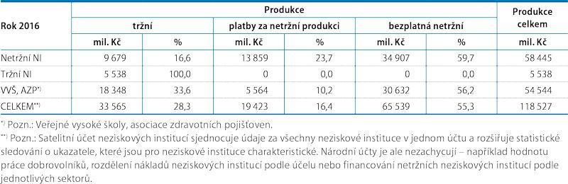 Produkce neziskových institucí vČR, 2016