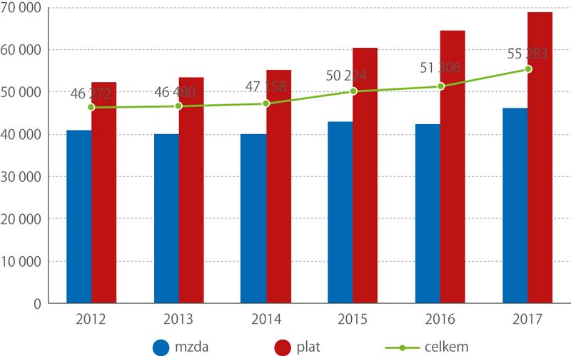 Vývoj mediánu mezd aplatů lékařů, 2012–2017 (Kč)