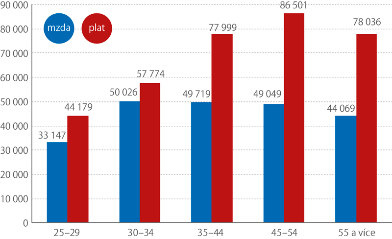 Medián mezd aplatů lékařů podle věku, 2017 (Kč)