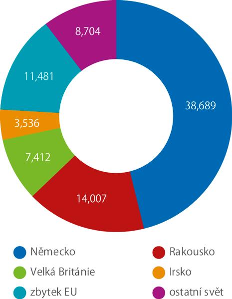 Struktura remitencí posílaných do Česka ze zahraničí, 2017 (mld. Kč)