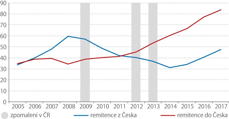 Remitence PLYNOUCÍ zado České republiky, 2005–2017 (mld.Kč)
