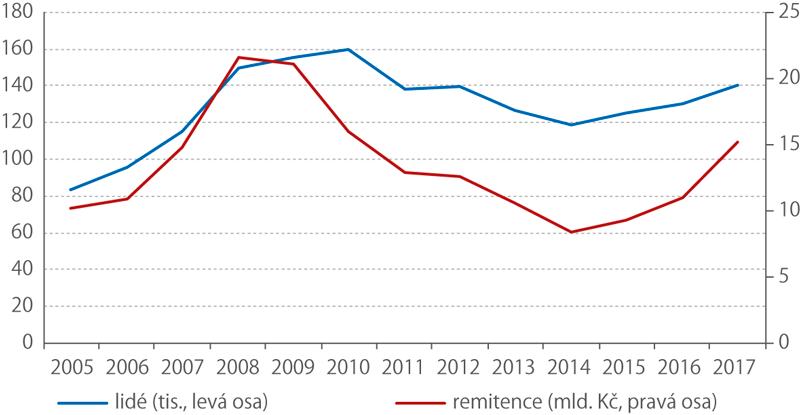 Vývoj toků remitencí na Ukrajinu apočet Ukrajinců vČR, 2005–2017