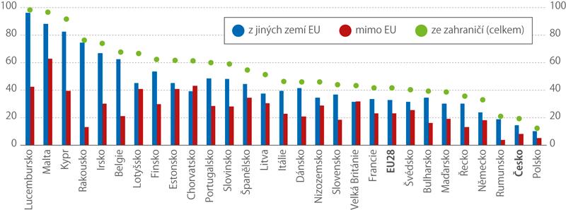Nakupující na internetu vzemích EU, kteří si objednávají zboží či služby vzahraničních e-shopech, 2017 (% znakupujících na internetu)