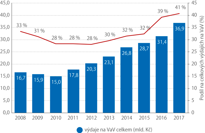Výdaje na VaV vpodnicích pod zahraniční kontrolou, 2008–2017 (mld.Kč)