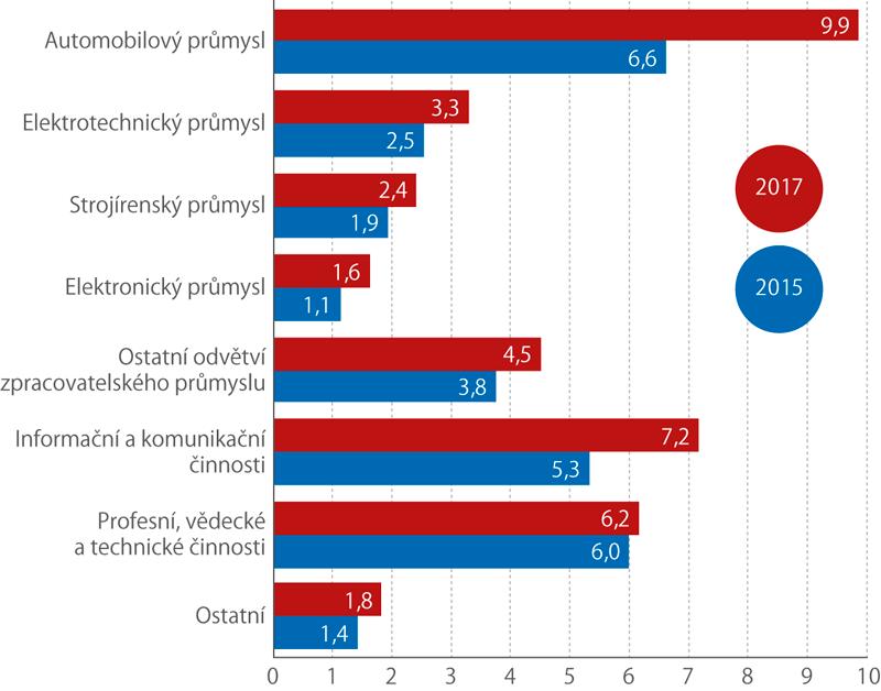 Výdaje na VaV vpodnicích pod zahraniční kontrolou podle odvětví ekonomické činnosti, 2015, 2017 (mld.Kč)